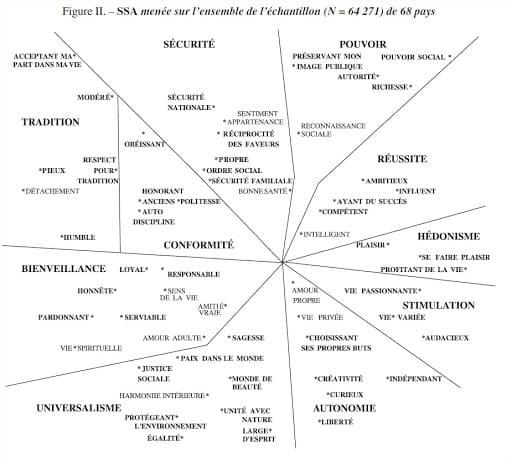 valeurs, diagramme de Schwartz