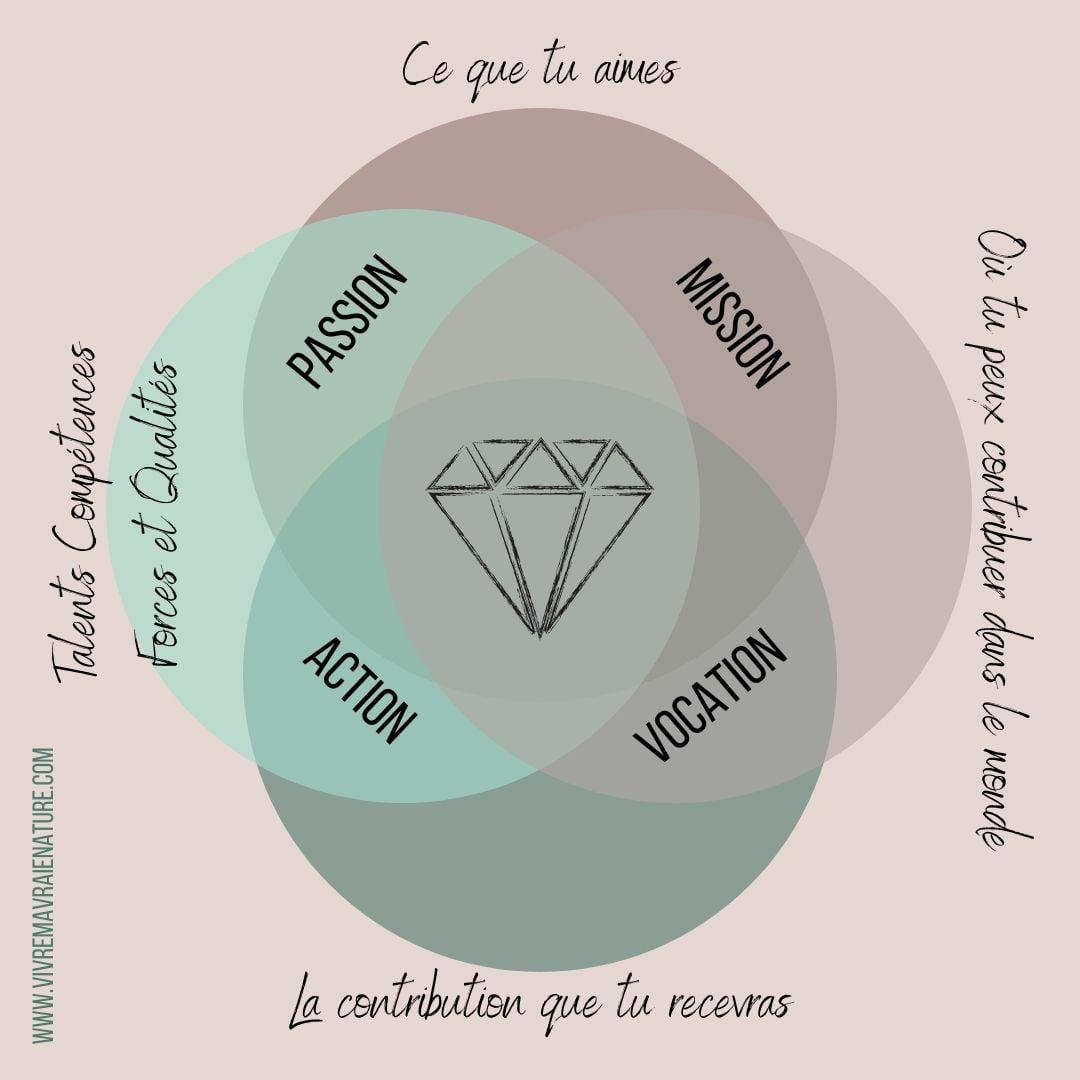 ikigaï, alignement, vivre ma vraie nature, trouver sa voie